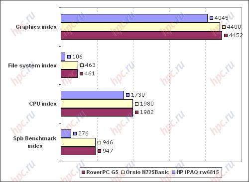 Spb Benchmark: итоговые индексы