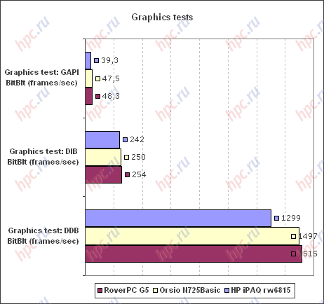 Spb Benchmark: скорость работы с графикой
