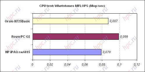 Spb Benchmark: CPU test: MFOLPS