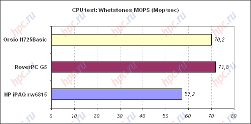 Spb Benchmark: CPU test: MOPS