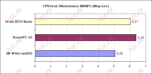 Spb Benchmark: CPU test: MWIPS