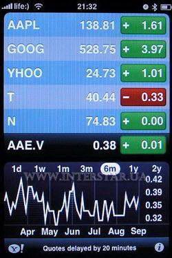 Котировки акций apple