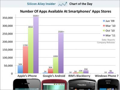 android app store market