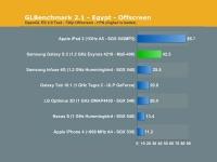 У Samsung Galaxy S 2 самый быстрый графический ускоритель