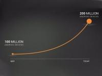 Количество Android устройств в мире достигло 200 миллионов