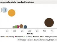 Кто есть кто на рынке смартфонов?