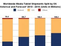 IDC: планшеты на Android обгонят iPad в 2015 году