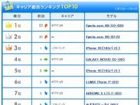 Sony Ericsson Xperia Acro HD – бестселлер в Японии