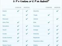 Что общего у Android-смартфонов и презервативов?