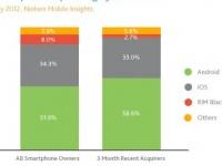 Подростки США отдают предпочтение смартфонам