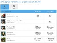 GFXBench подтвердил характеристики Samsung Galaxy On7 (2016)