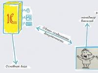 Обзор мобильного приложения 1С «Онлайн-продажи»