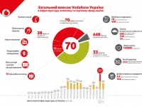 Более 70 миллиардов грн инвестировал Vodafone Украина в украинскую экономику