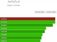 Samsung Galaxy S8 c Exynos 8895 SoC установил новый рекорд AnTuTu