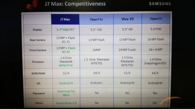 5,7-дюймовый Samsung Galaxy J7 Max: мощный и недорогой