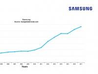 Samsung поднялся на 6 место в глобальном рейтинге Interbrand 2017