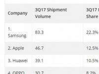Аналитики IDC считают, что Xiaomi смогла нарастить продажи смартфонов более чем вдвое