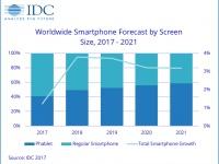 Сегмент планшетофонов будет расти в пять раз быстрее рынка смартфонов в целом