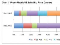 Три новых смартфона Apple в прошлом квартале продавались хуже, чем две новинки за соответствующий период 2016 года