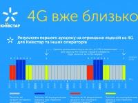 Киевстар предложил наивысшую цену за лоты №3,4,5 в 4G-аукционе