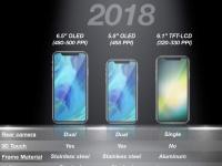 KGI: iPhone с LCD-экраном станет самым продаваемым iPhone 2018