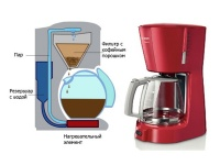 Кофемашины для домашнего использования - как выбрать?