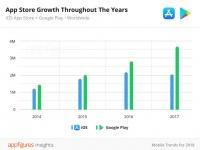 Количество приложений в App Store уменьшилось за 2017 год
