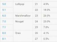Google опубликовала рейтинг Android впервые с февраля