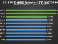 Samsung Galaxy S9 и S9+ возглавили рейтинг AnTuTu