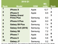 Смартфон Samsung 2016 года обогнал по популярности iPhone 8 Plus и Galaxy S9 Plus