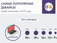 Народный выбор на OLX: гаджеты, популярные среди украинцев в 2018