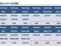 Samsung Galaxy S10 X и Huawei P30 Pro могут получить 12 ГБ ОЗУ