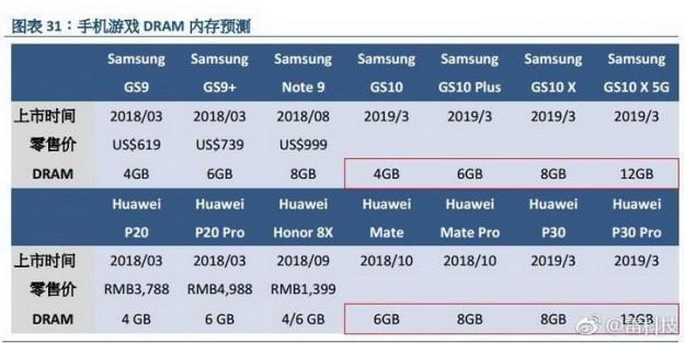 Samsung Galaxy S10 X и Huawei P30 Pro получат 12 GB оперативной памяти