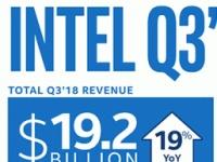 Компания Intel отчиталась о рекордном доходе за 3-й квартал 2018 года