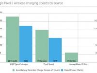 Huawei Mate 20 Pro: замеры реверсивной зарядки не впечатлили