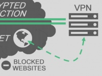 SMARTtech: Обзор сервисов VPN, которые могут открыть доступ к закрытым сайтам