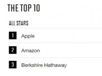 Apple уже двенадцатый год подряд возглавляет рейтинг самых почитаемых компаний