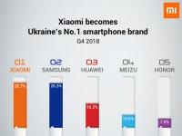 Xiaomi обошла Samsung и стала №1 в Украине, в Западной Европе продажи Xiaomi выросли на 415%