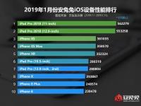 Рейтинг iOS-устройств: iPad Pro 11 - лидер AnTuTu, iPhone XS - третий