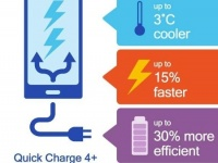 Qualcomm Quick Charge станет стандартом качества для беспроводной зарядки Qi