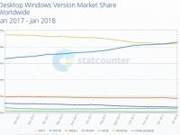 Это прорыв! Доля Windows 10 впервые превысила долю Windows 7 в мировом масштабе