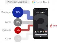 Покупатели Google Pixel 3 и OnePlus 6T чаще всего уходят с Samsung