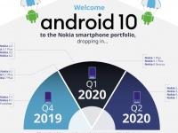 Анонсированный план выхода обновлений Android 10 для смартфонов Nokia