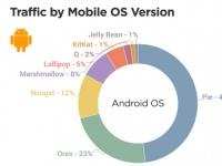 Правду не скрыть: статистика версий Android от Pornhub