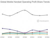 Спад рынка смартфонов: пользователи отказываются обновлять девайсы