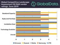 Huawei снова признан поставщиком №1 в отрасли 5G по результатам исследования GlobalData