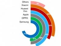 OLED-дисплеи окончательно захватят рынок в 2020 году