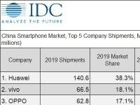 Рынок смартфонов в Китае в прошлом году сократился на 7,5%, а в этом может сократиться более чем на 30%