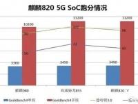 Huawei Kirin 820 превзошла по производительности Kirin 980 и Snapdragon 855